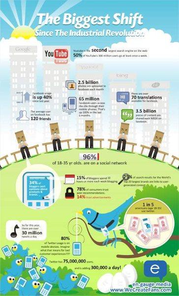 Social Media: The Biggest Shift